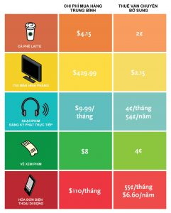 Comparable Costs Infographic
